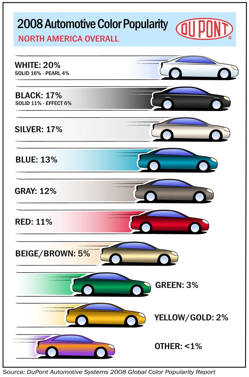 Nejlepší v Evropě je černá, v USA zase bílá: - fotka 1