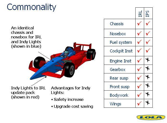 Lola: další možné šasi pro IndyCar: - fotka 8