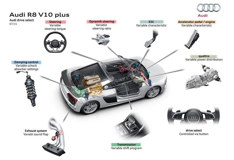 Za volantem: Audi R8: - fotka 82
