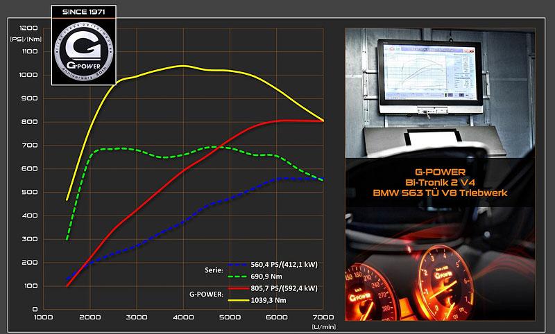 G-Power ladí BMW M6 Cabrio na rovných 800 koní (+ video): - fotka 12