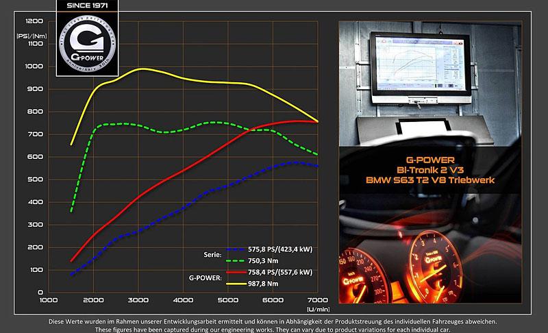 G-Power proměňuje BMW X6 M v Typhoon: - fotka 15