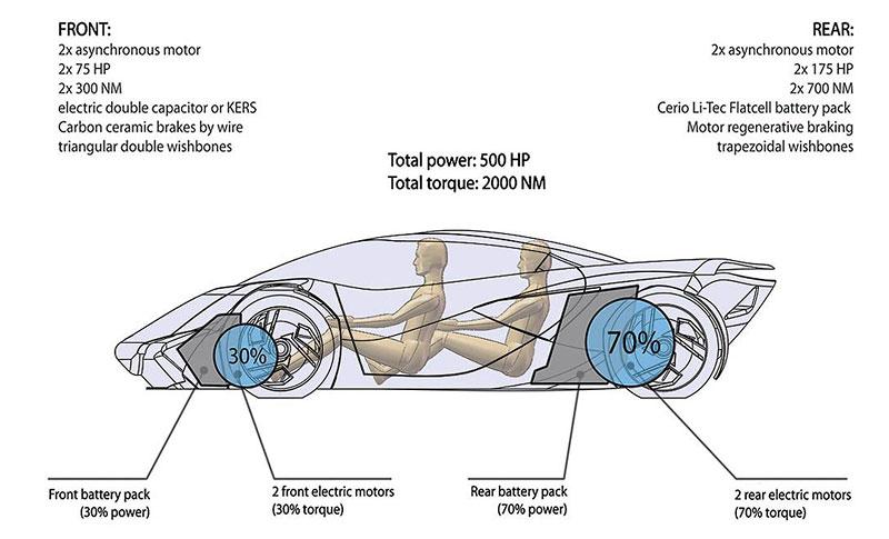 Lamborghini Minotauro: studie supersportu pro rok 2020: - fotka 40