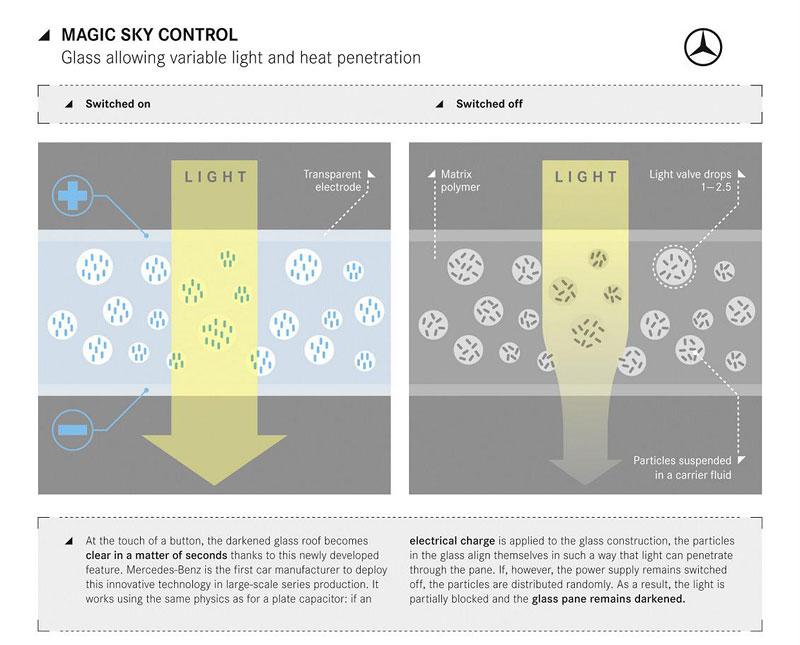Mercedes-Benz SLK: nová generace s Magic Sky Control: - fotka 3