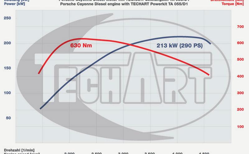 Porsche Cayenne Diesel: více síly nabízí TechArt: - fotka 11