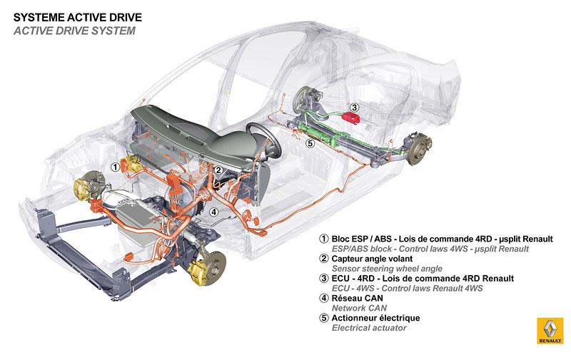 Renault Sport plánuje rozšíření řady směrem vzhůru: - fotka 34