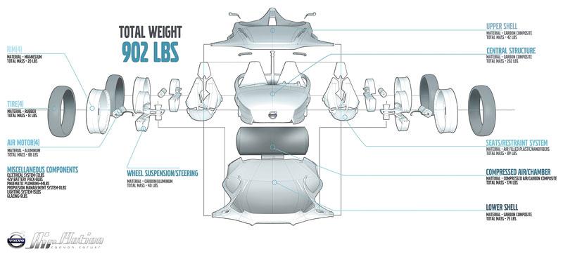 L.A. Design Challenge: 1000 lb car: - fotka 76